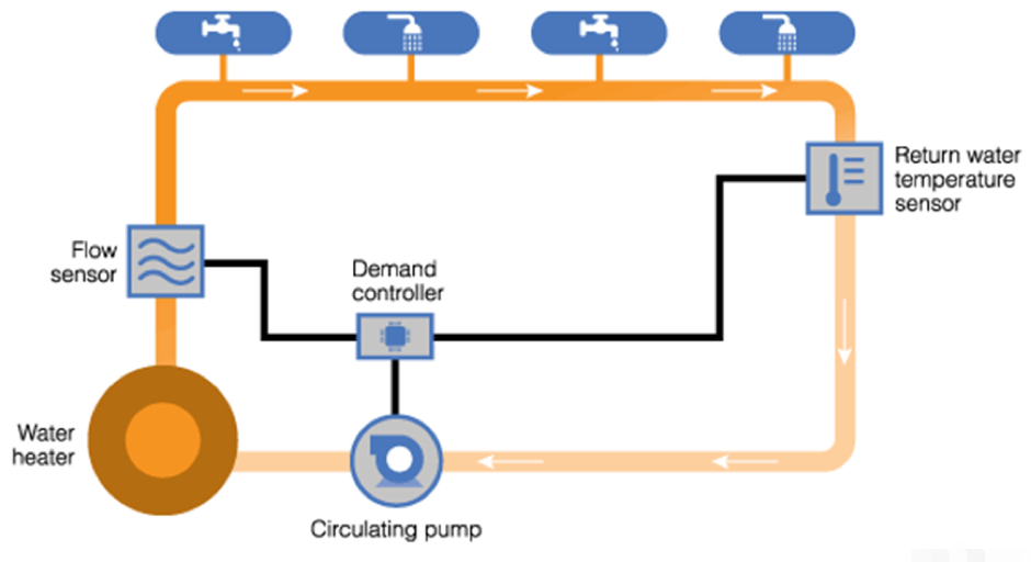 How does a hot water recirculating pump work - Demand Based