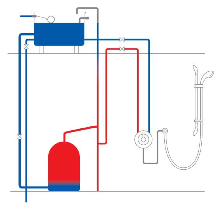 How does a hot water recirculating pump work - Gravity Based