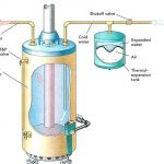Is an Expansion Tank Required for Water Heaters